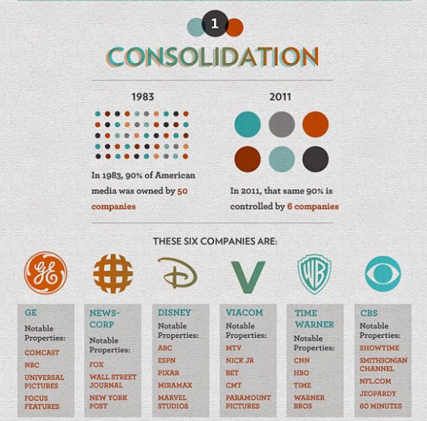 consolidation - from 50 companies to 6