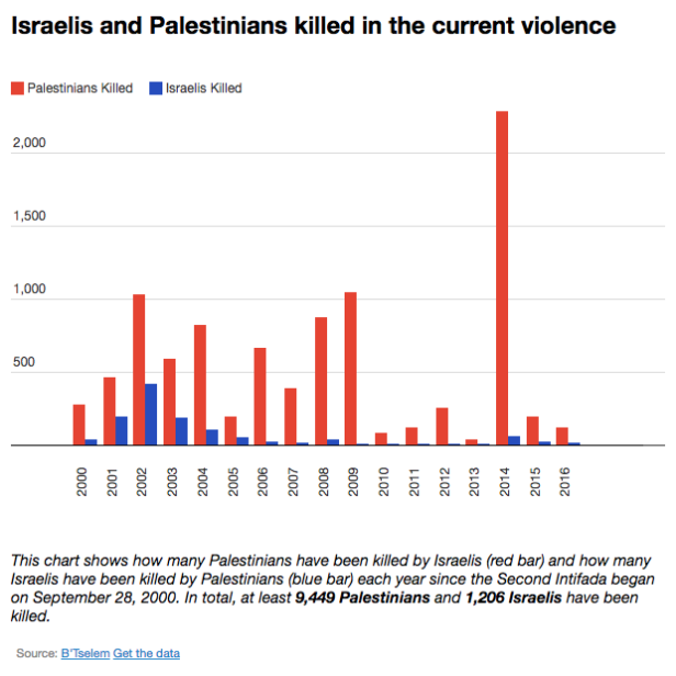 Israel and Palesinian Deaths Graph